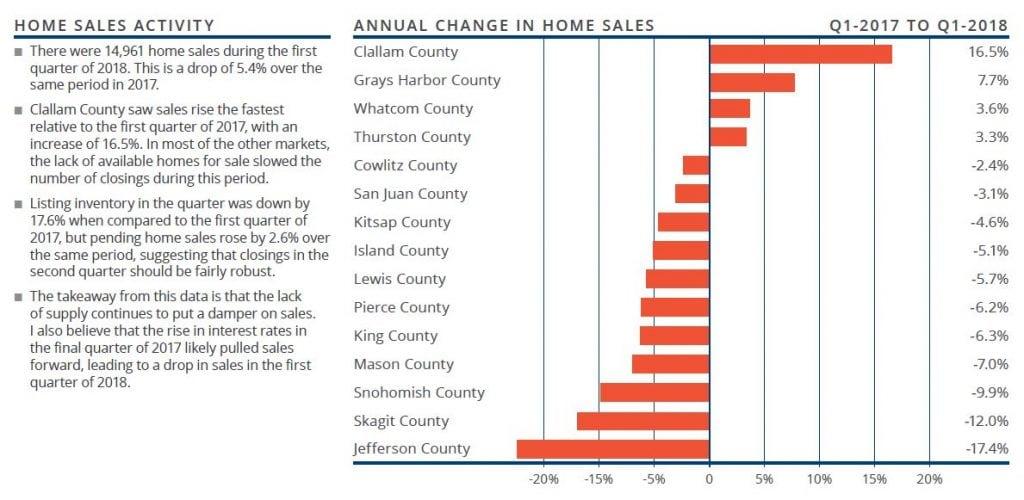 Windermere home sales activity gardner report graph