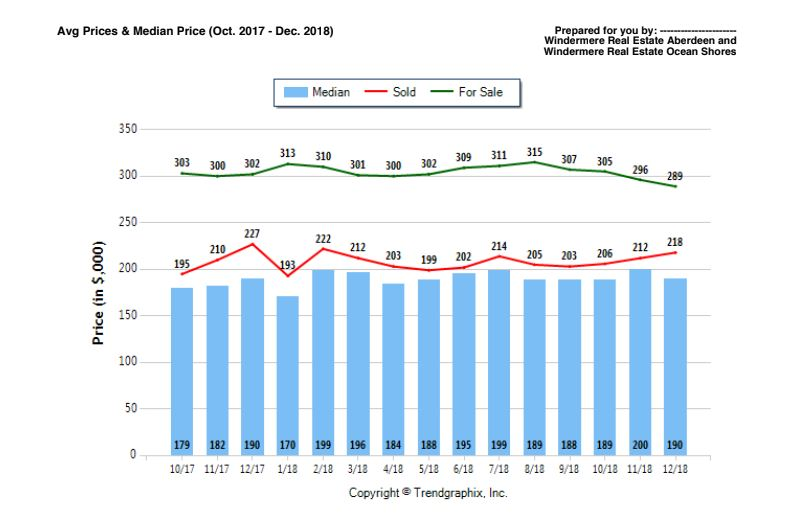 windermere average home sales chart