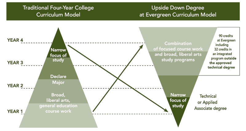 Evergreen-State-College-Enrollment-Upside-Down-Degree-Option