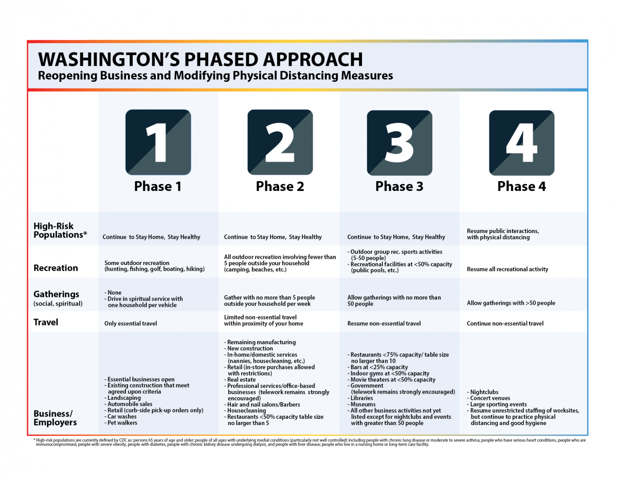 covid 19 Washington's phased approach