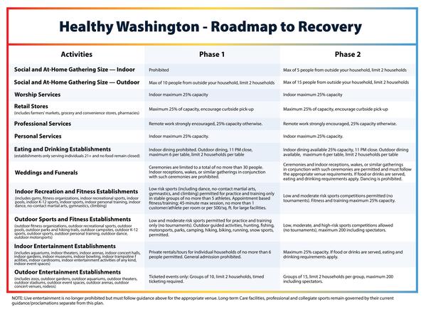 healthy-washington_covid phases