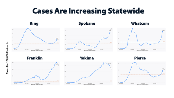 Washington STate COVID Graphs